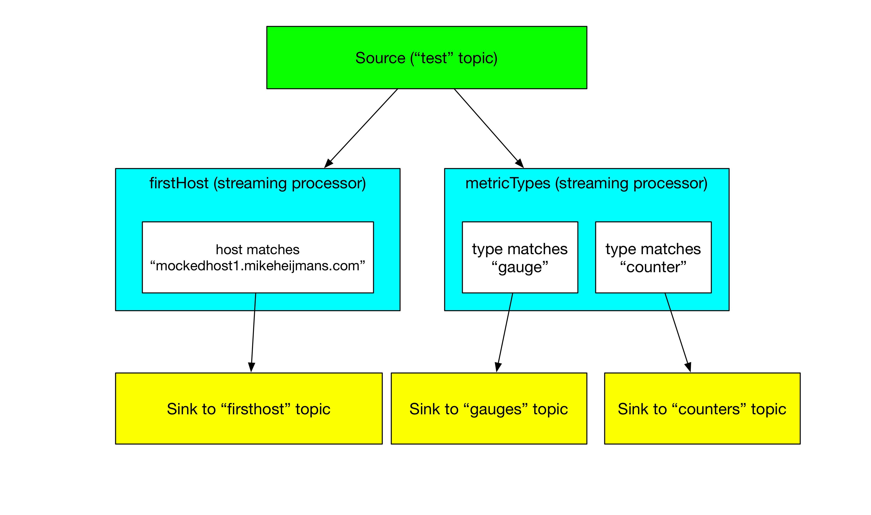 Simplified Kafka Streaming Processors For Sorting